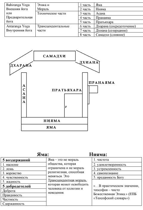Раджа_йога_и_Этика стр 7